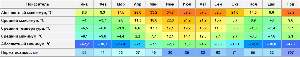 Климат москвы рекорды температур